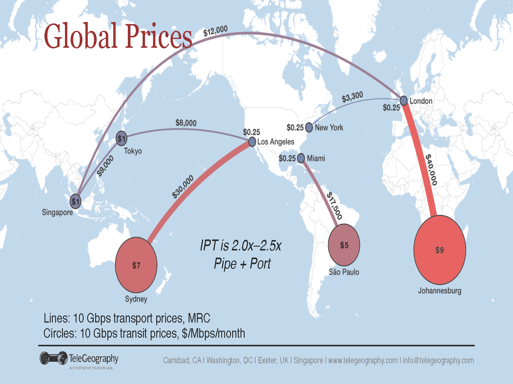 subsea-cable-transport-and-ip-transit-prices-telegeography-picture-3-post-020